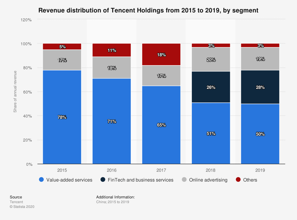 tencent-revenue-distribution-internet-bull-report