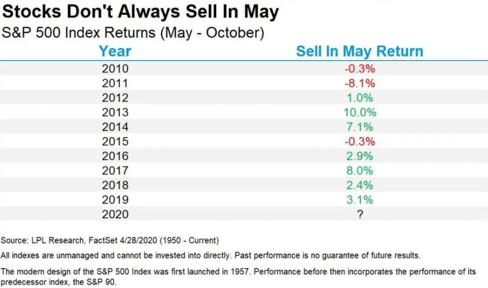 Sell in May and Go Away Internet Bull Report