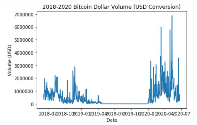 bitcoin-trading-volume Internet Bull Report