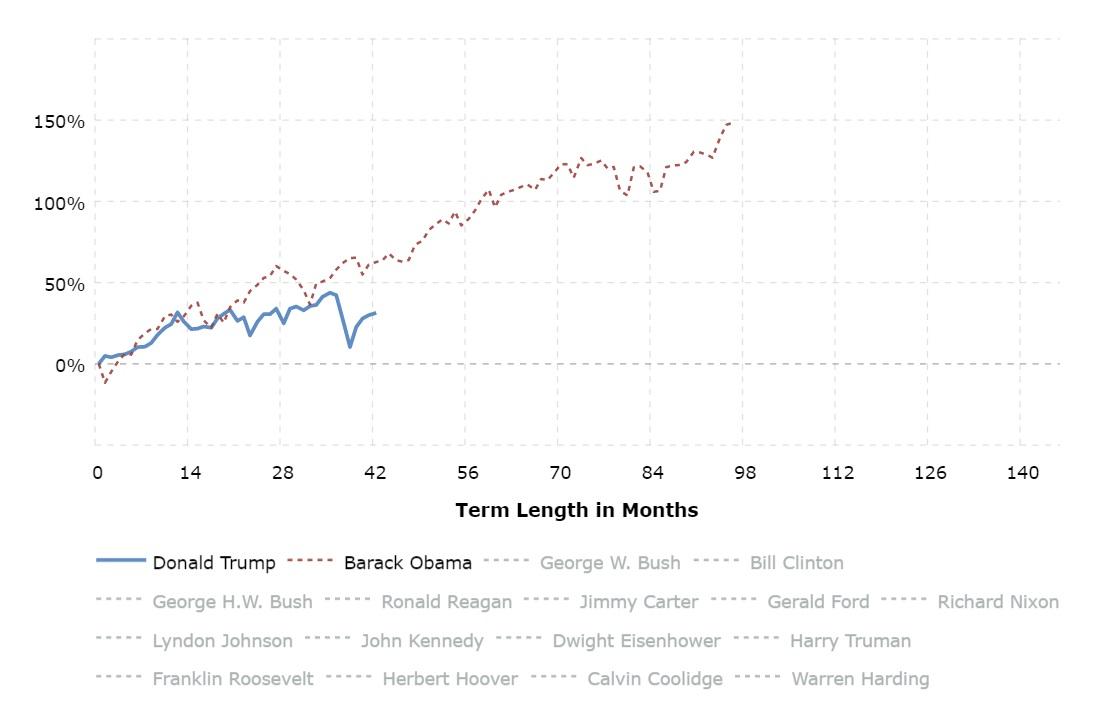 Presedential-election-internet-bull-report