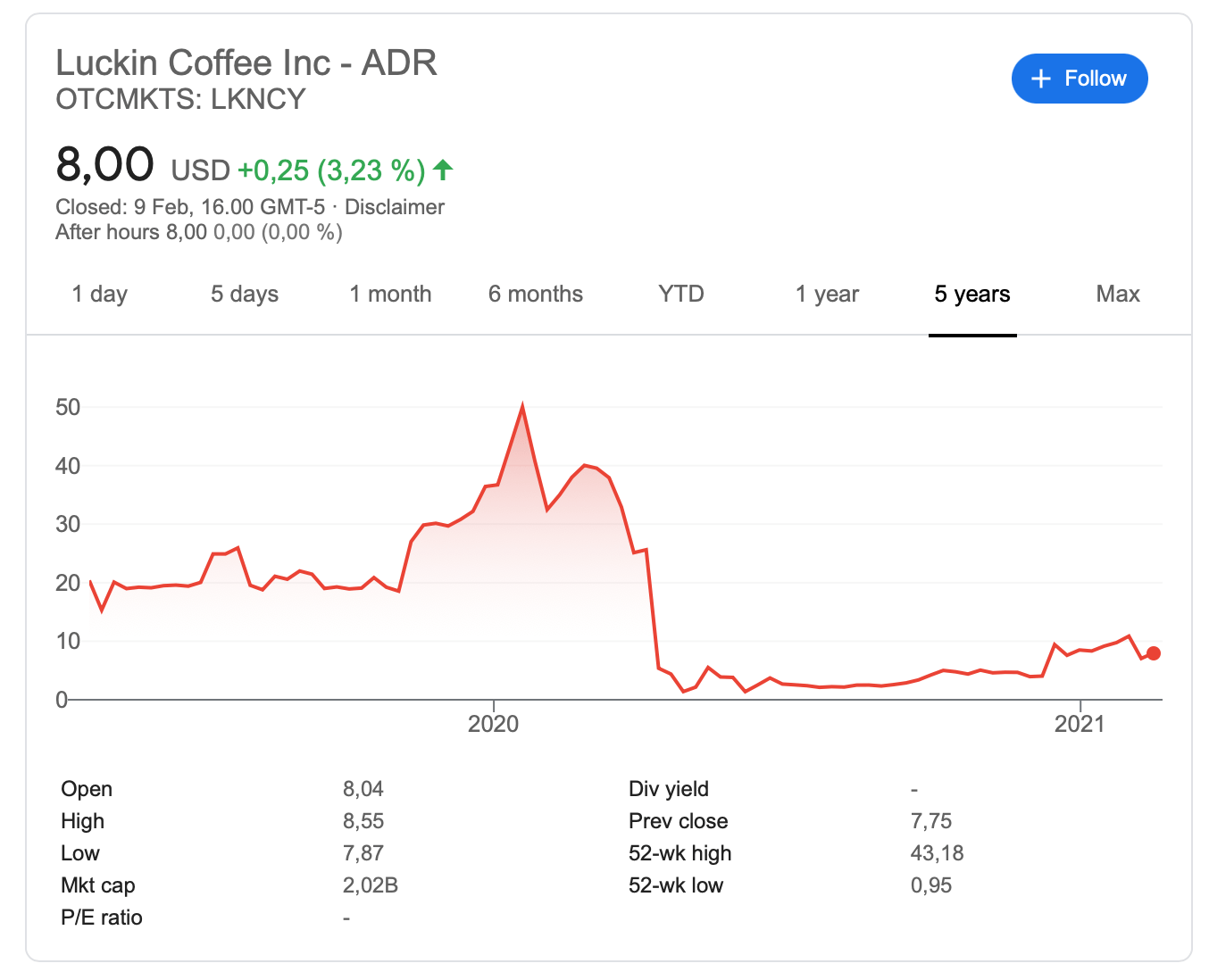 luckin-coffee-otc-$lkncy-stock-price-bankruptcy-chapter-15-internet-bull-report