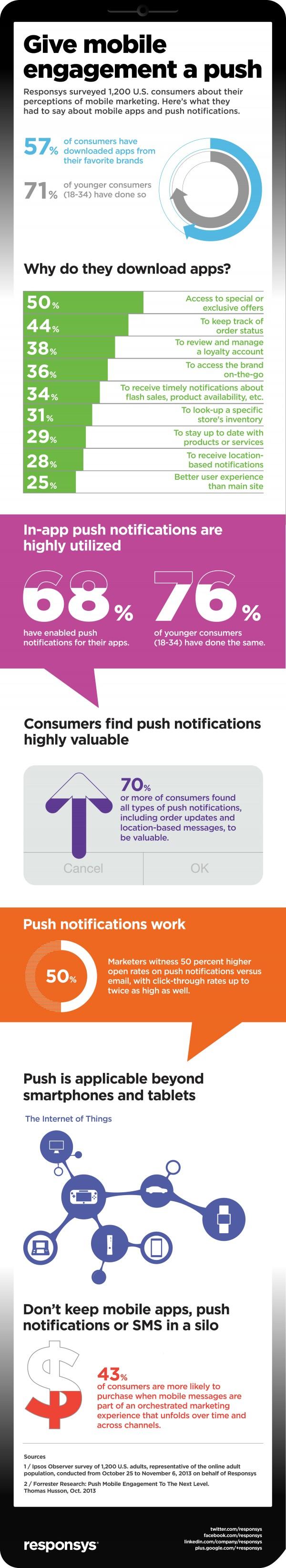 Push-Notification-Infographic