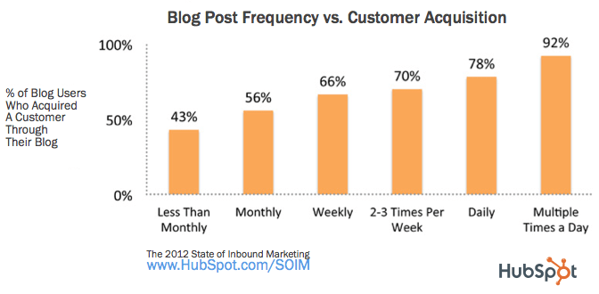 How Often Should I Publish Content On My Blog?