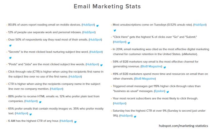 Email Marketing Stats Hubspot