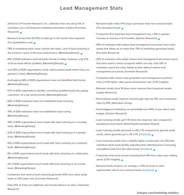 Lead Management Stats Hubspot