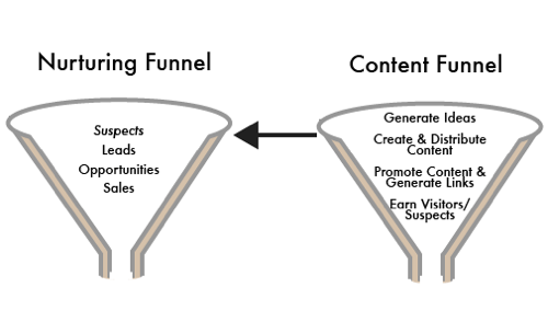 The Nurturing and Content Funnels for The Content Marketeer