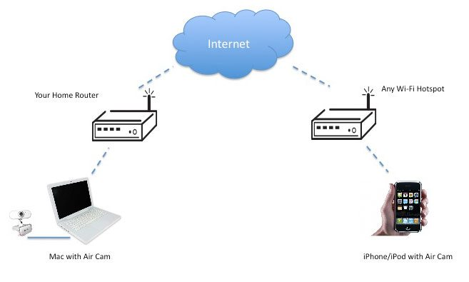 remote access - How to Access Router Remotely