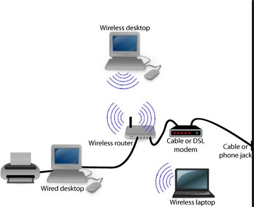 wired wireless internet - Wi Fi Internet Connection