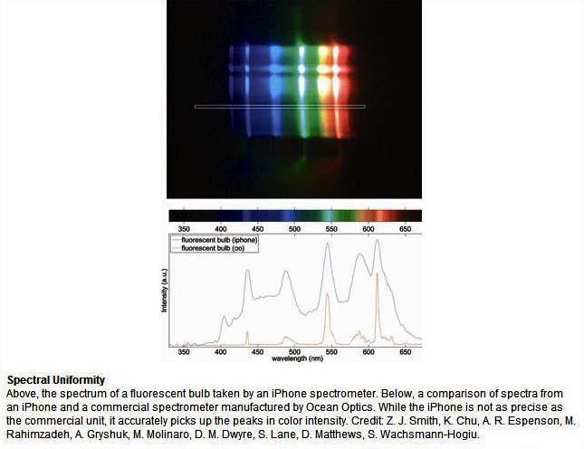 spectrometry wavelength