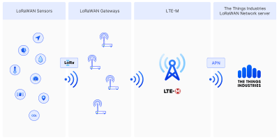 The Things Industries partners with Deutsche Telekom IoT to combine the power of LoRaWAN® and LTE-M