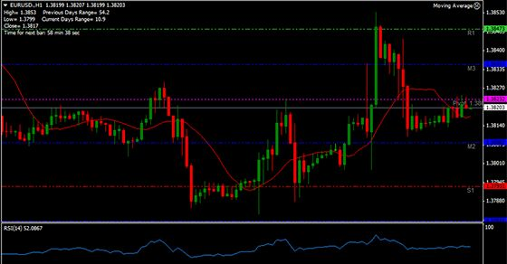 PIVOT HOW TO FIND(CALCULATION)PIVOT POINT/SUPPORT/RESISTANCE LEVELS?