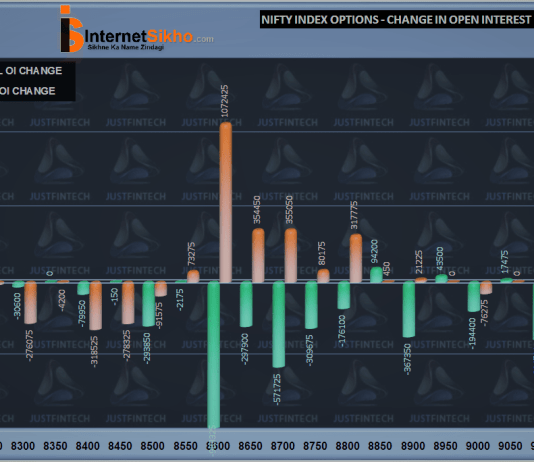 OPTION OPEN INTEREST CLEARLY INDICATES THE TREND