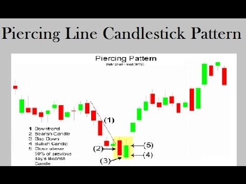 CANDELSTICKS CHART MEIN PIERCING LINE KYA HOTA HAI?