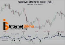 RSI RELATIVE STRENGTH INDEX(RSI)KYA HAI?