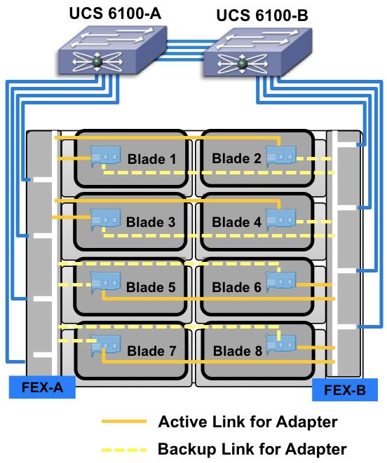 UCS fabric bandwidth?resize\=552%2C661 ucs wiring diagram cr wiring diagram \u2022 wiring diagram database  at edmiracle.co