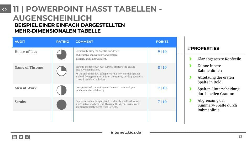 tables Powerpoint