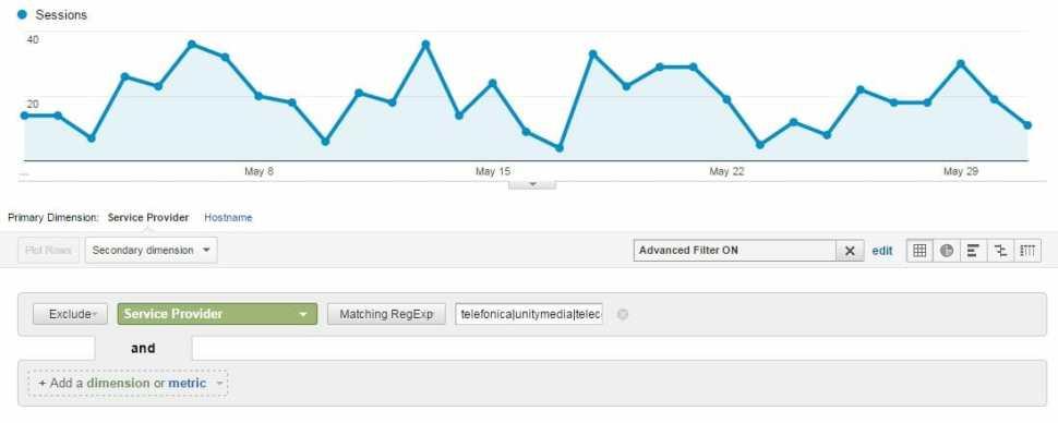 Google Analytics Service Provider auslesen Filteransicht