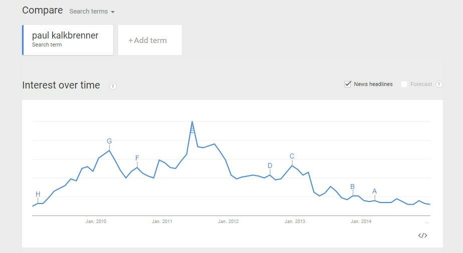 Interesse an Paul Kalkbrenner seit 2009 Google Trends