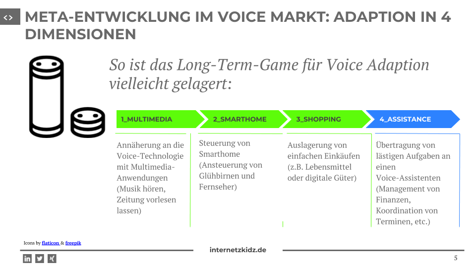 Adaption im Voice Markt