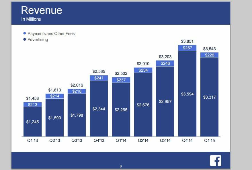 Facebook Umsätze 2013-2015