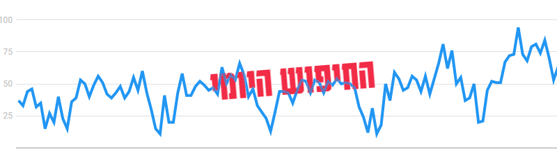 You are currently viewing החיפוש היומי 11.10.2021