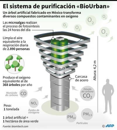 sistema-purificación