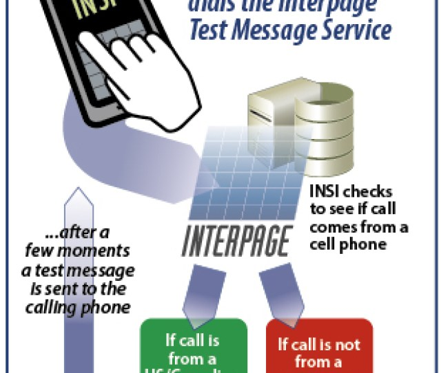 The Free Sms Text Service Does Not Accept Calls From Toll Free Unknown Private Or Non North American Callers At This Time