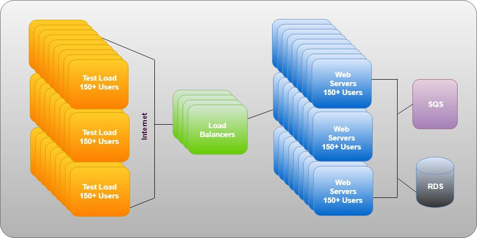 How to Build Scalable Applications in AWS Cloud