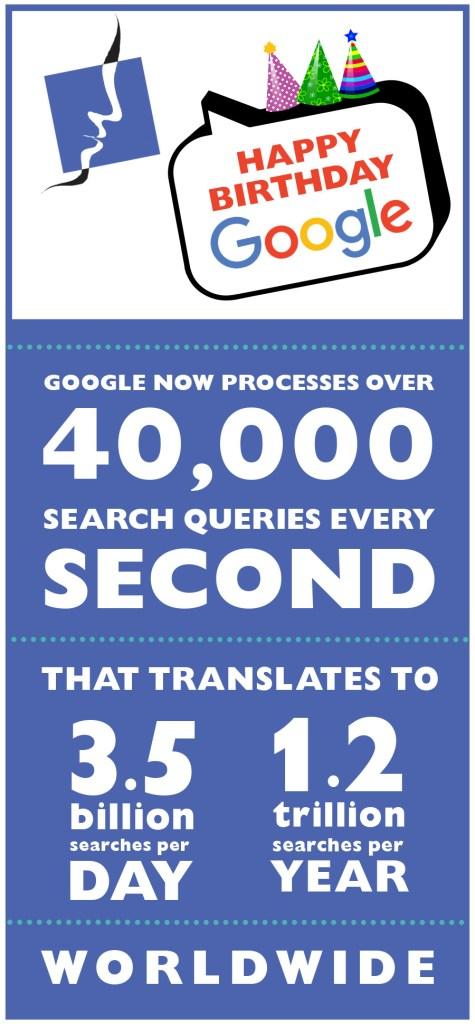 Google 18th Birthday Card