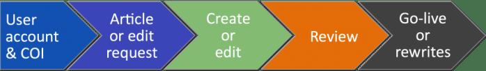 Wikipedia Process