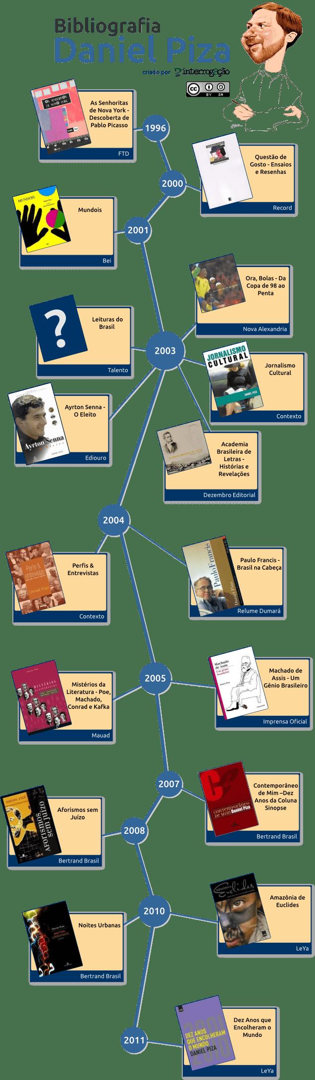 danielpiza-bibliografia