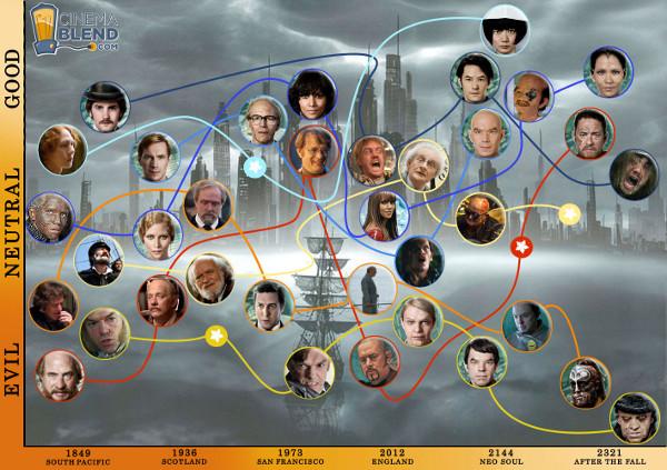 Mapa dos atores/personagens em A Viagem (clique na imagem para ampliá-la)
