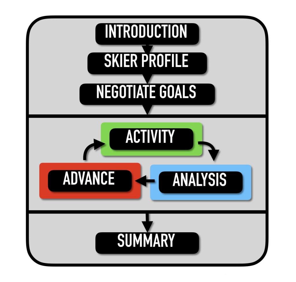 Diagram of NZSIA Revised Teaching Model