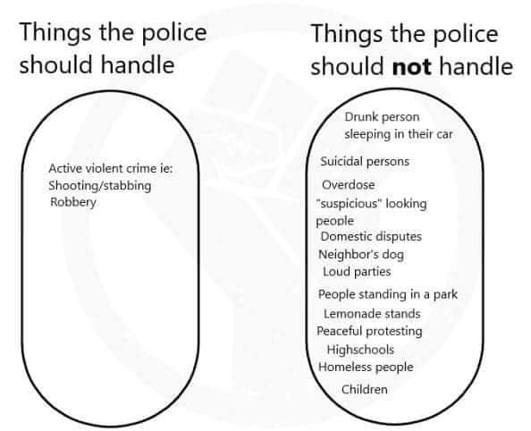 Things the police should handle: Active violent crime such as shooting or stabbing, Robbery. Things the police should not handle: drunk person sleeping in their car, suicidal persons, overdose, suspicious looking people, domestic disputes, neighbors dog, loud parties, people standing in a park, lemonade stands, peaceful protesting, high schools, homeless people, children.