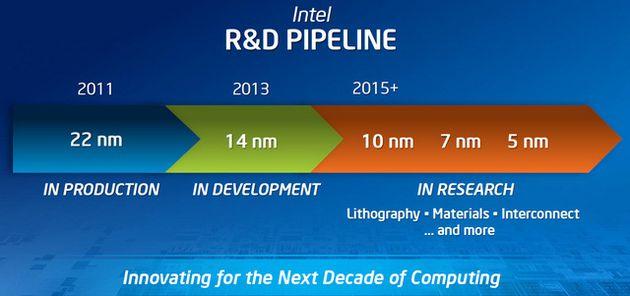 intel-plany-technologii-procesorow