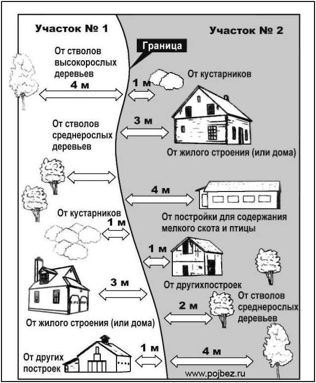 rastoyanie-doma-ot-granitsi
