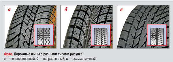 Зимние шины с классическим ненаправленным рисунком протектора Зимние шины с направленным рисунком протектора Зимние нешипуемые шины с ассиметричным рисунком протектора