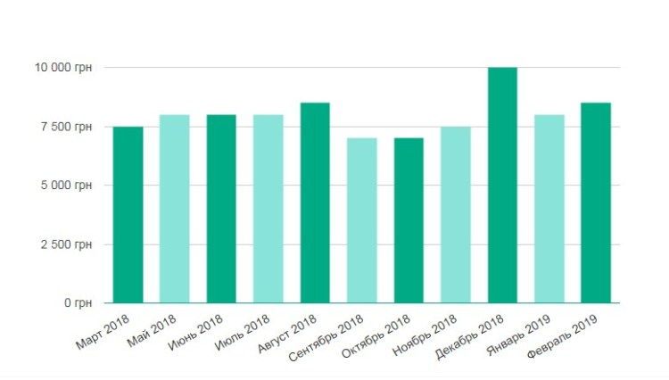 Уровень средней  зарплаты косметолога в Украине за последние 12 месяцев