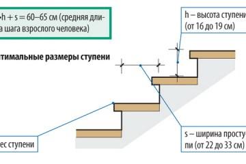 оптимальные размеры ступени
