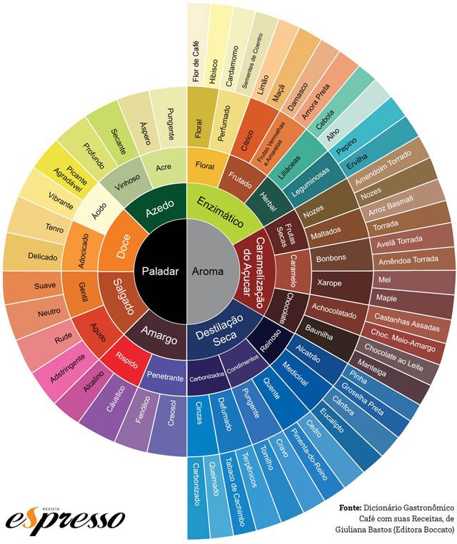 gráfico aroma café