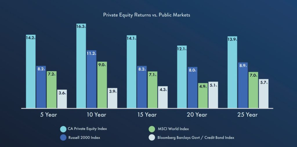 Primark Private Equity