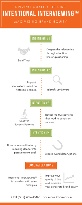 Infographic_Intentional Interviewing