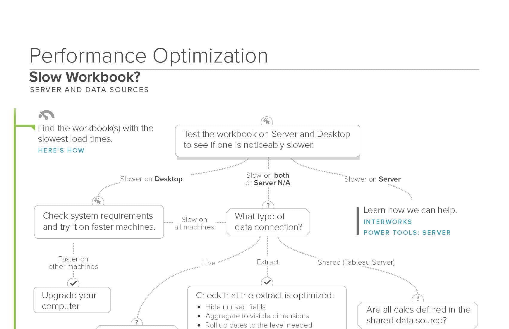 The Tableau Performance Optimization Flowchart