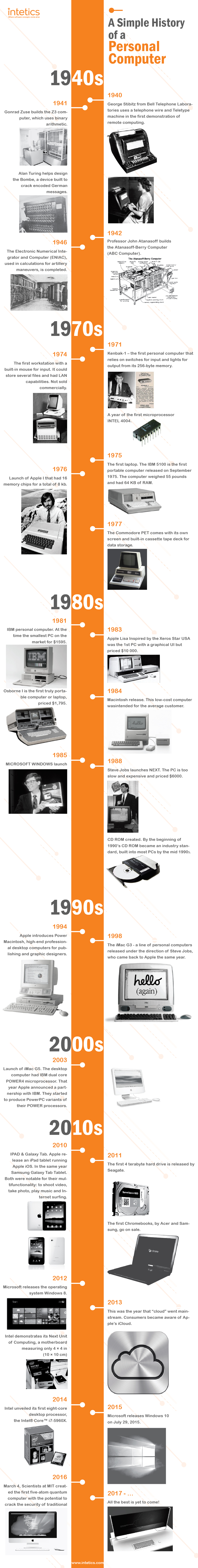 Infographic A Simple History Of A Personal Computer