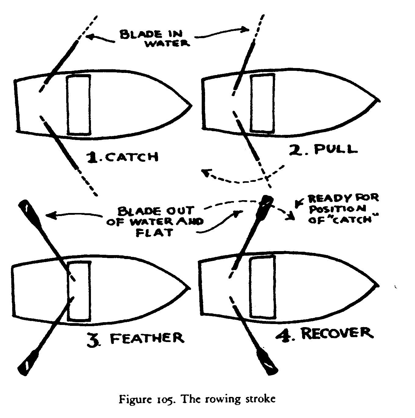 How To Row As Explained By The Boatman S Manual