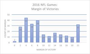 Margin of victory for 2016 NFL season