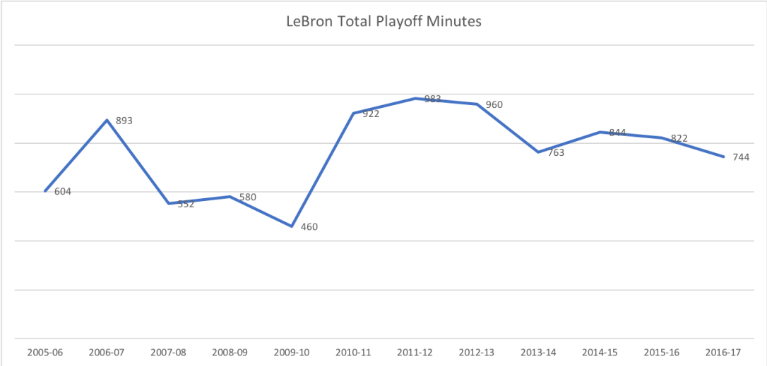 LeBron Total Playoff Minutes.png