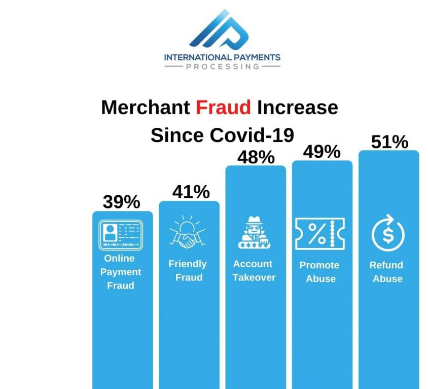Merchants Reporting Fraud Increases Since Covid-19 (1)