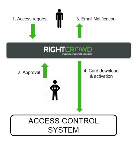 4 Step Diagram Requesting and Approving Right Crowd