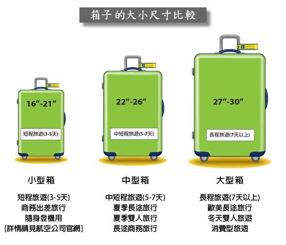 行李箱大小計算 - 行李箱大小計算  - 快熱資訊 - 走進時代